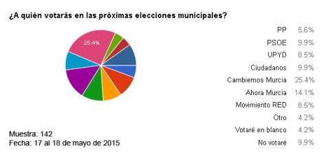 encuesta-intencion-voto-201
